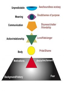 chakra-meanings